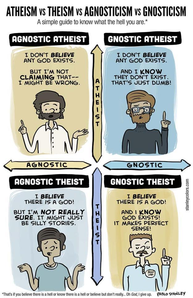 Atheist Theist Agnostic Gnostic